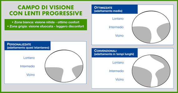 autentica di fabbrica nuovi speciali soddisfare Montatura Occhiali Per Lenti Progressive | www.tapdance.org
